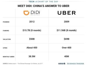 Uber and Didi